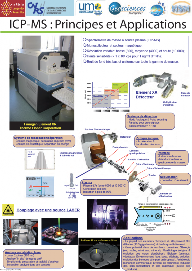 poster ICP-MS