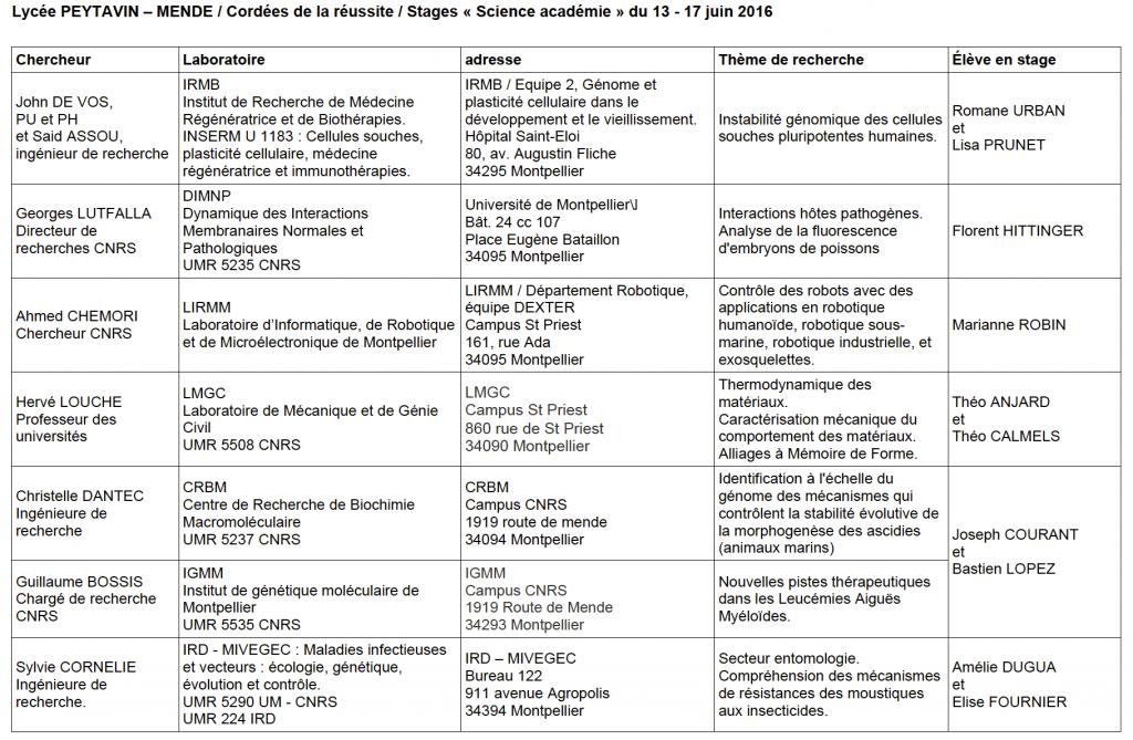 Liste laboratoires 2016